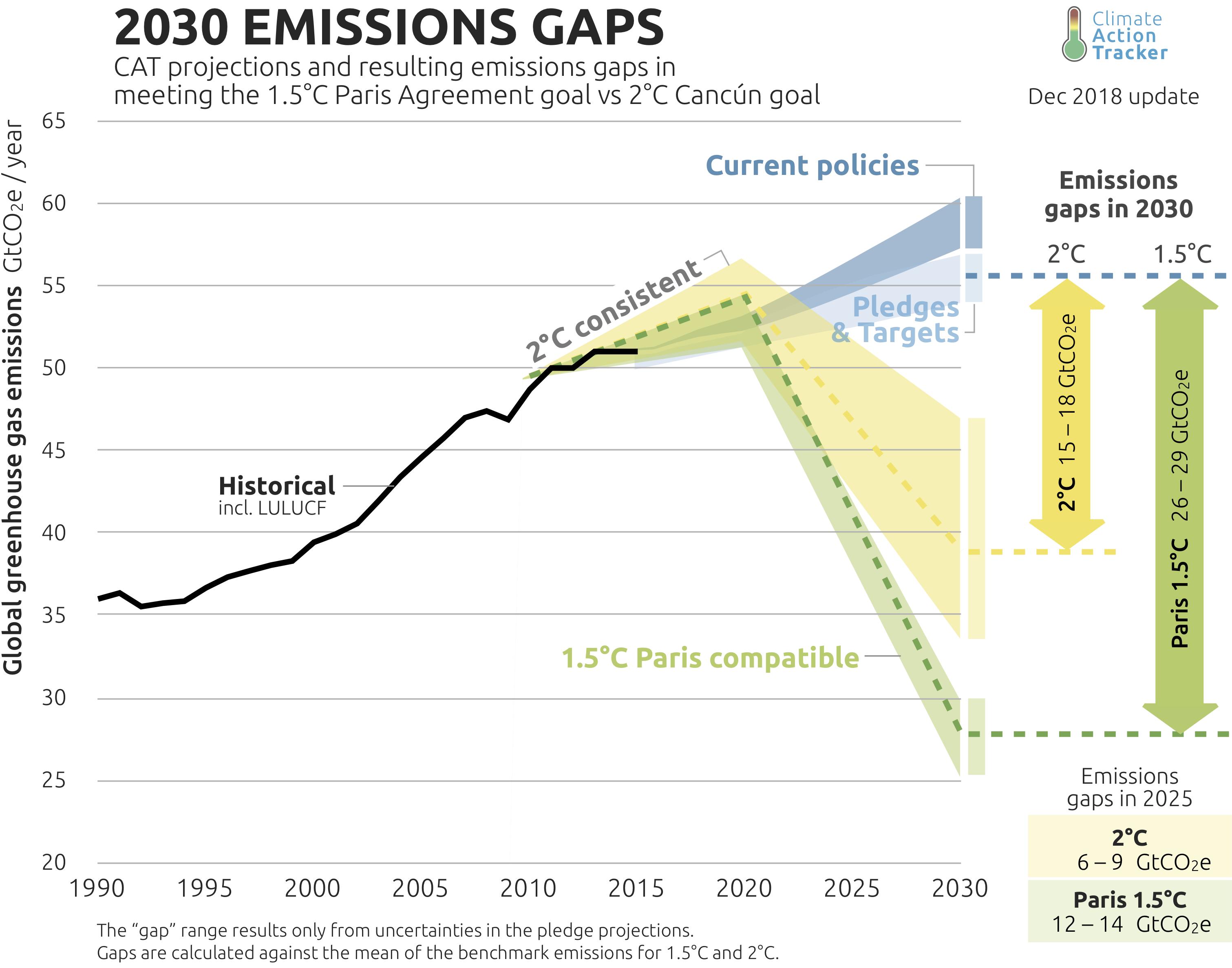 eurovaalit, päästöt
