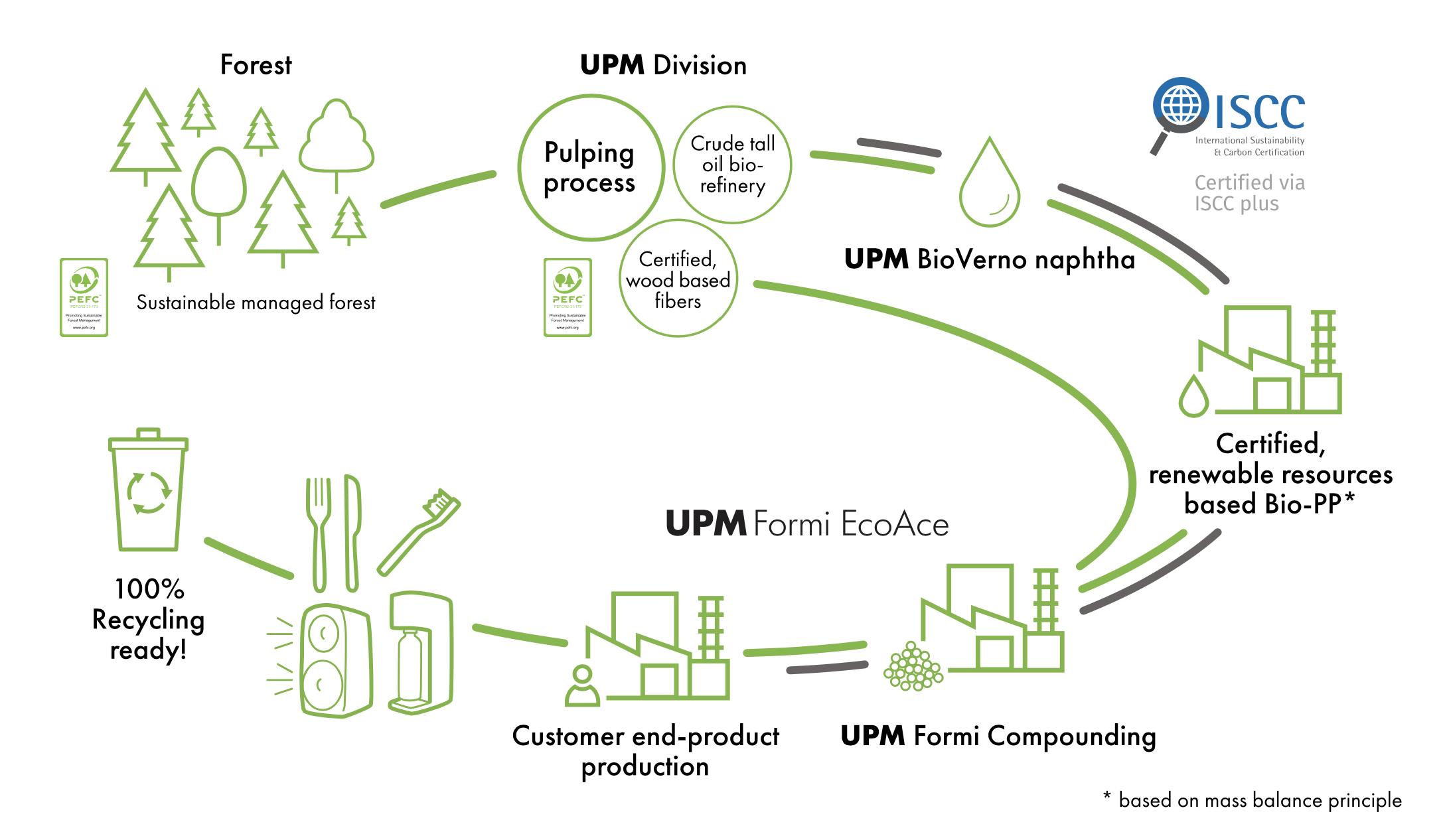 Mysoda, pullovesi, kuplavesi, hillihapotettu vesi, biokomposiitti, vesi, UPM